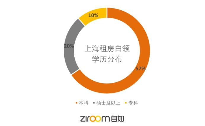 自如报告:上海租住
